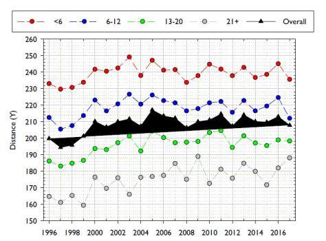 Draivien keskimitat amatöörimiehillä vuodesta 1996-2017