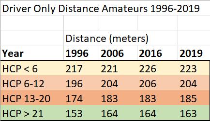 Professionals compared to amateurs – driving distances 2019