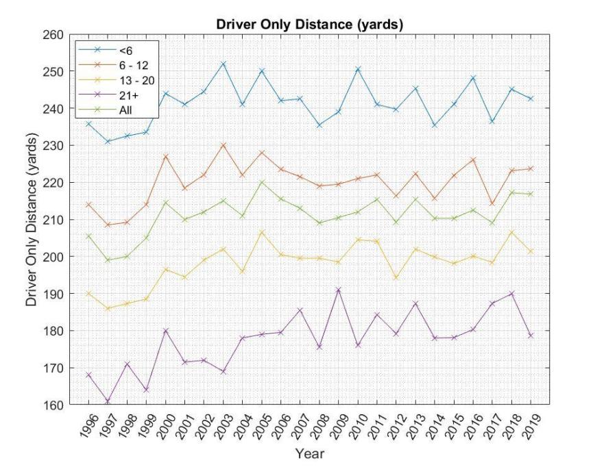 Driving distance amateurs 2019